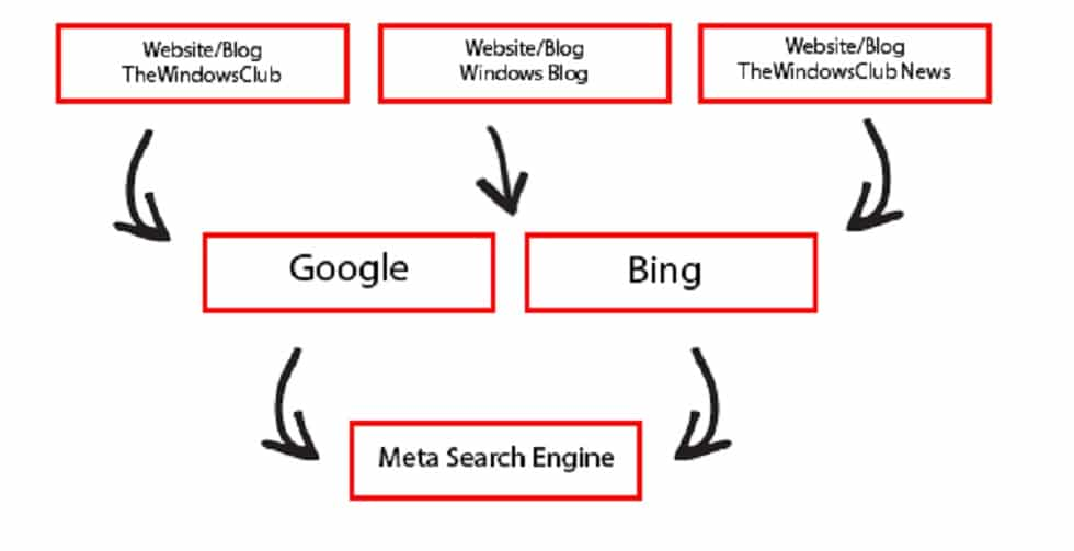 What is a Meta-Search Engine and What Caused its Decline?